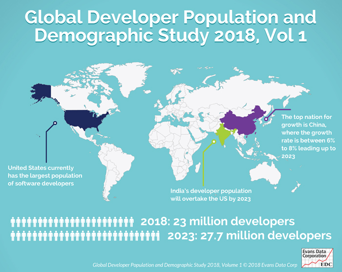 Worldwide Developer Population