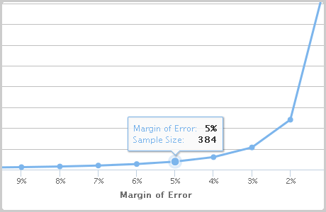 Research Margin of Error